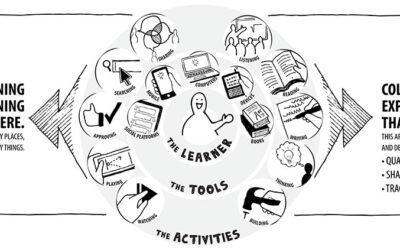 xAPI – eine Art Lernportfolio für lebenslanges Lernen – erreicht breitere Akzeptanz.